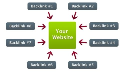 Quality Backlink Building to Improve Off Page SEO